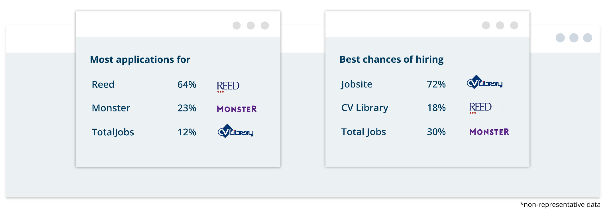 Find out which job boards give you the best ROI