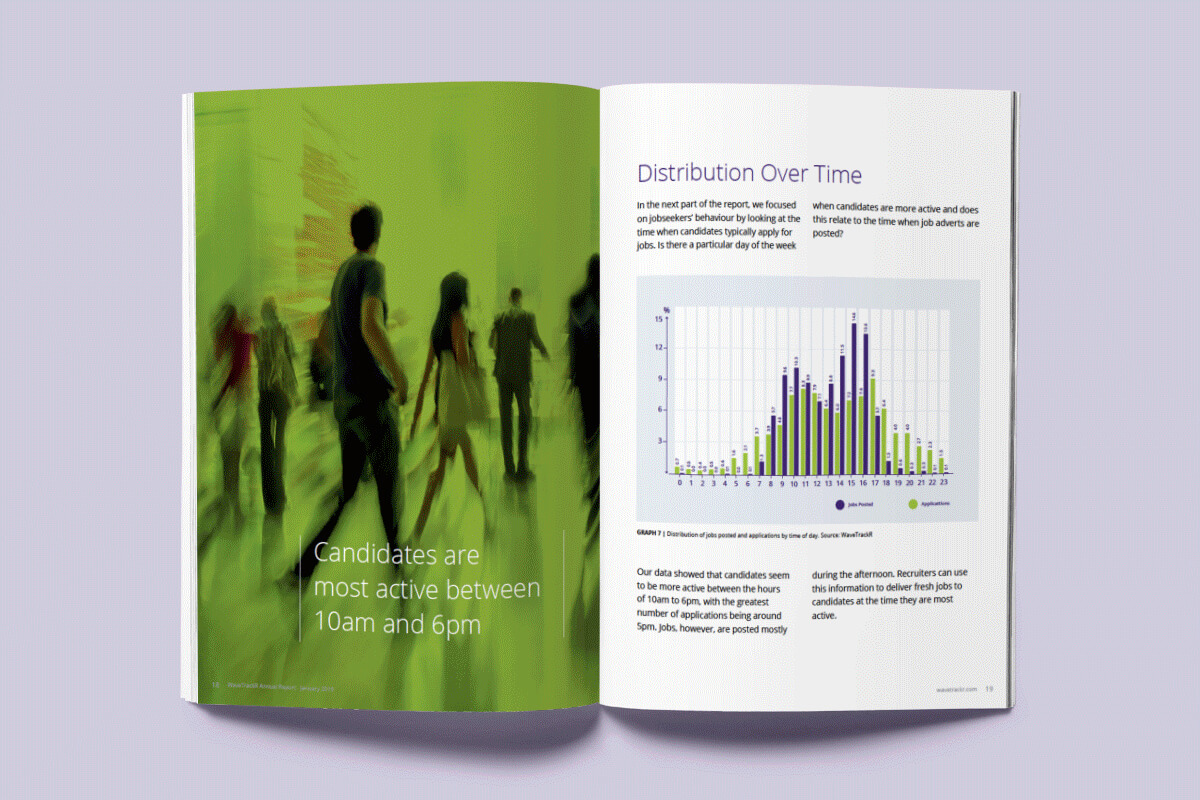 Recruitment Trends report showing distribution over time
