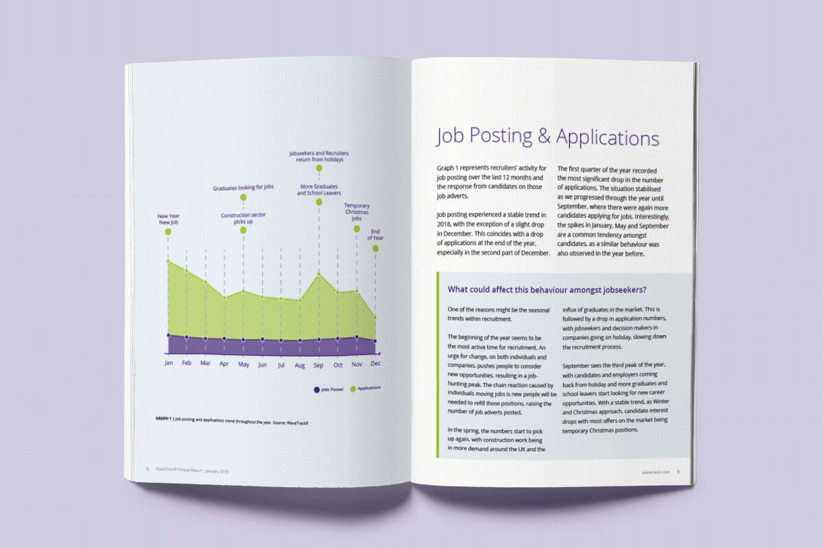 Recruitment trends report showing job posting and applications