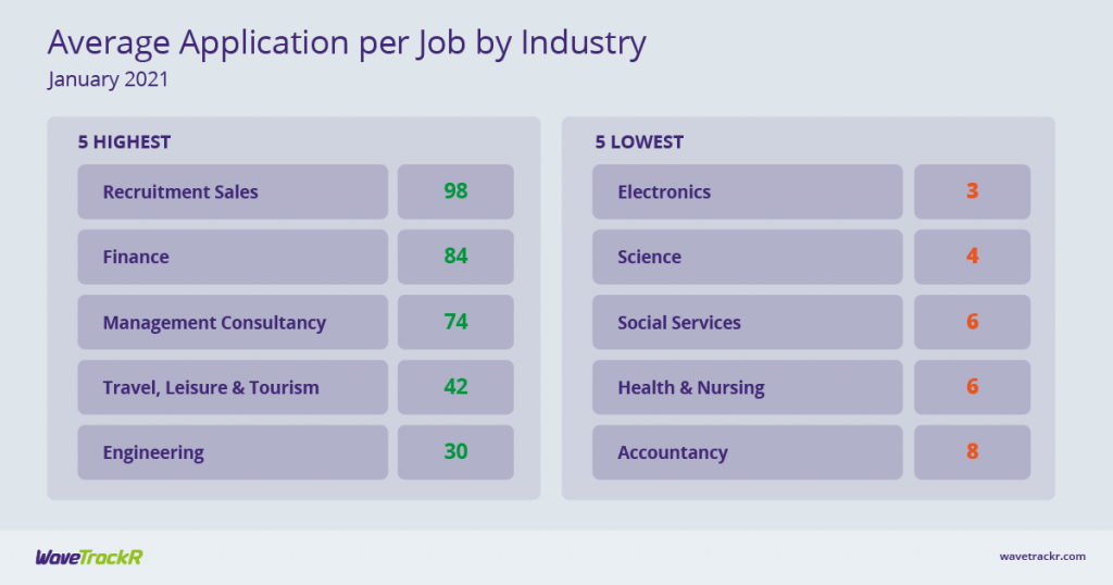 Table with highest and lowest industries for average application per job, in January 2021