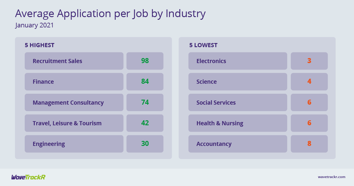 Average applications per job by industry for January 2021