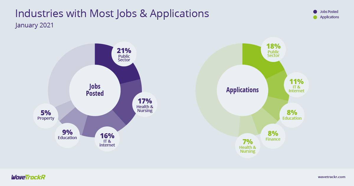 Industries with most jobs and applications in January 2021