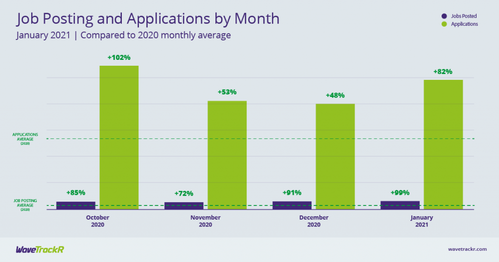 Graph with job posting and applications by month for January 2021