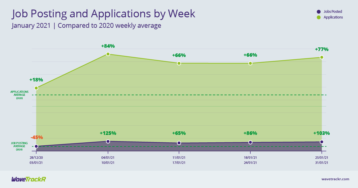 Job posting and applications weekly graph for January 2021